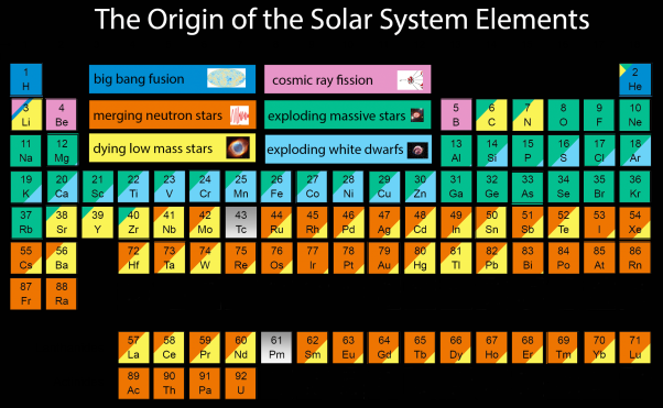origin-of-elements