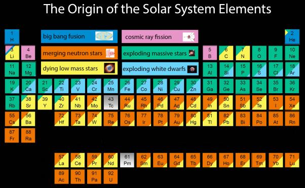 origin-of-elements