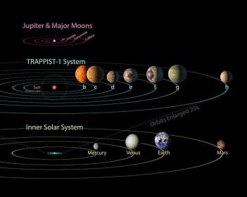 trappist-1-system