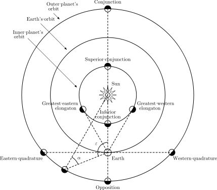 position of planets